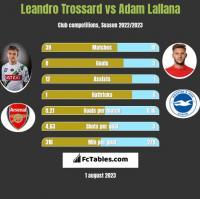 Leandro Trossard vs Adam Lallana h2h player stats