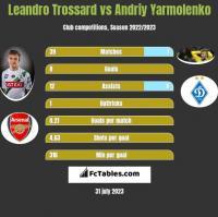 Leandro Trossard vs Andriy Yarmolenko h2h player stats