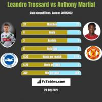 Leandro Trossard vs Anthony Martial h2h player stats