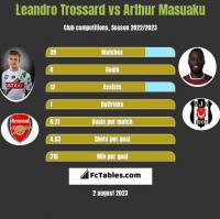 Leandro Trossard vs Arthur Masuaku h2h player stats