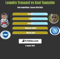 Leandro Trossard vs Axel Tuanzebe h2h player stats
