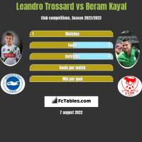 Leandro Trossard vs Beram Kayal h2h player stats