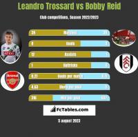 Leandro Trossard vs Bobby Reid h2h player stats