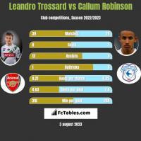 Leandro Trossard vs Callum Robinson h2h player stats