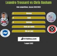 Leandro Trossard vs Chris Basham h2h player stats