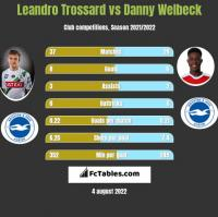 Leandro Trossard vs Danny Welbeck h2h player stats