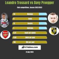 Leandro Trossard vs Davy Proepper h2h player stats