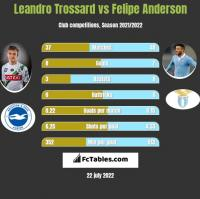 Leandro Trossard vs Felipe Anderson h2h player stats
