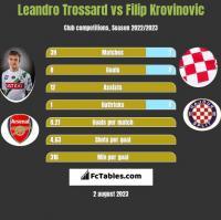 Leandro Trossard vs Filip Krovinovic h2h player stats