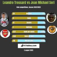 Leandro Trossard vs Jean Michael Seri h2h player stats