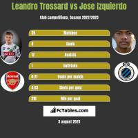 Leandro Trossard vs Jose Izquierdo h2h player stats