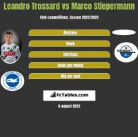 Leandro Trossard vs Marco Stiepermann h2h player stats