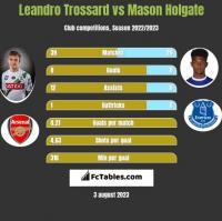 Leandro Trossard vs Mason Holgate h2h player stats