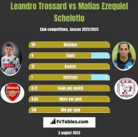 Leandro Trossard vs Matias Ezequiel Schelotto h2h player stats
