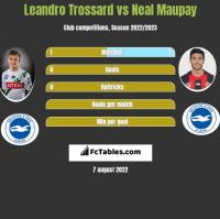 Leandro Trossard vs Neal Maupay h2h player stats