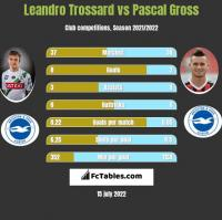 Leandro Trossard vs Pascal Gross h2h player stats