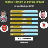 Leandro Trossard vs Patrick Cutrone h2h player stats