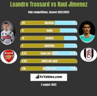Leandro Trossard vs Raul Jimenez h2h player stats