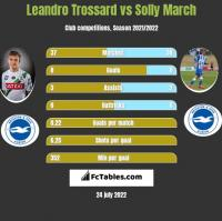 Leandro Trossard vs Solly March h2h player stats