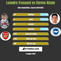 Leandro Trossard vs Steven Alzate h2h player stats
