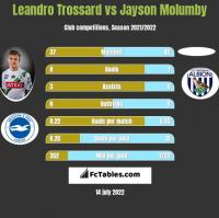 Leandro Trossard vs Jayson Molumby h2h player stats