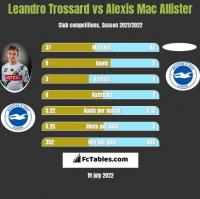 Leandro Trossard vs Alexis Mac Allister h2h player stats