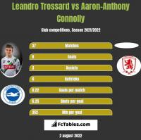Leandro Trossard vs Aaron-Anthony Connolly h2h player stats