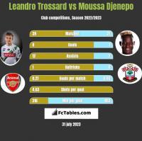 Leandro Trossard vs Moussa Djenepo h2h player stats
