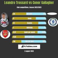 Leandro Trossard vs Conor Gallagher h2h player stats