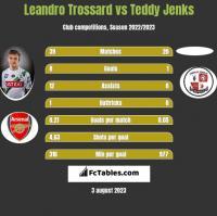 Leandro Trossard vs Teddy Jenks h2h player stats
