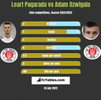 Leart Paqarada vs Adam Dźwigała h2h player stats
