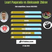 Leart Paqarada vs Aleksandr Zhirov h2h player stats