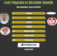 Leart Paqarada vs Alexander Nandzik h2h player stats