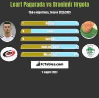Leart Paqarada vs Branimir Hrgota h2h player stats