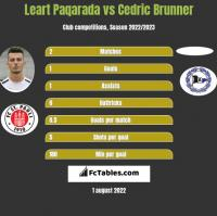 Leart Paqarada vs Cedric Brunner h2h player stats
