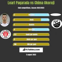 Leart Paqarada vs Chima Okoroji h2h player stats