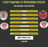 Leart Paqarada vs Christopher Avevor h2h player stats
