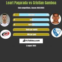 Leart Paqarada vs Cristian Gamboa h2h player stats