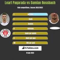 Leart Paqarada vs Damian Rossbach h2h player stats