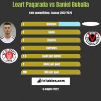 Leart Paqarada vs Daniel Buballa h2h player stats
