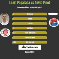 Leart Paqarada vs David Pisot h2h player stats