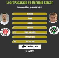 Leart Paqarada vs Dominik Kaiser h2h player stats
