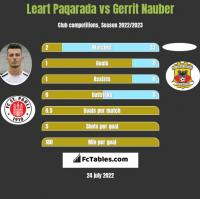 Leart Paqarada vs Gerrit Nauber h2h player stats