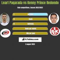 Leart Paqarada vs Kenny Prince Redondo h2h player stats