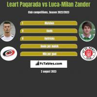 Leart Paqarada vs Luca-Milan Zander h2h player stats