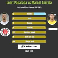 Leart Paqarada vs Marcel Correia h2h player stats