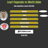 Leart Paqarada vs Moritz Kuhn h2h player stats