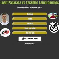 Leart Paqarada vs Vassilios Lambropoulos h2h player stats