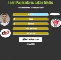 Leart Paqarada vs Jakov Medic h2h player stats