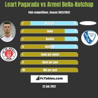 Leart Paqarada vs Armel Bella-Kotchap h2h player stats